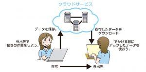 クラウドサービス浸透によるビジネスモデルの変化