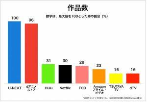 U-NEXTのアニメ作品数は4470本以上