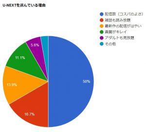 コンテンツ面:動画配信数は国内No1!