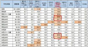 動画配信サービスのアニメの視聴者層は20~30代の割合が多い